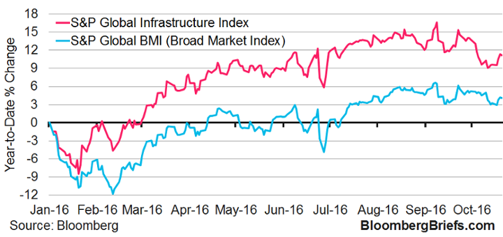 Citigroup:  Infrastructure Investing to be $58.6T Asset Class in the next 15 years
