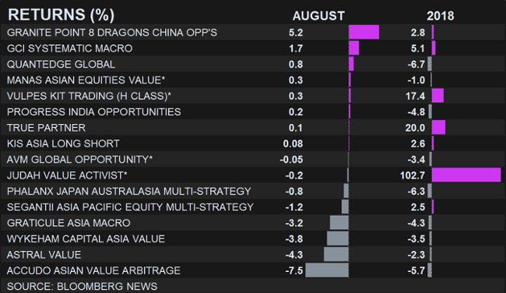 Hedge fund update: August was second worst in 20 years - Archr